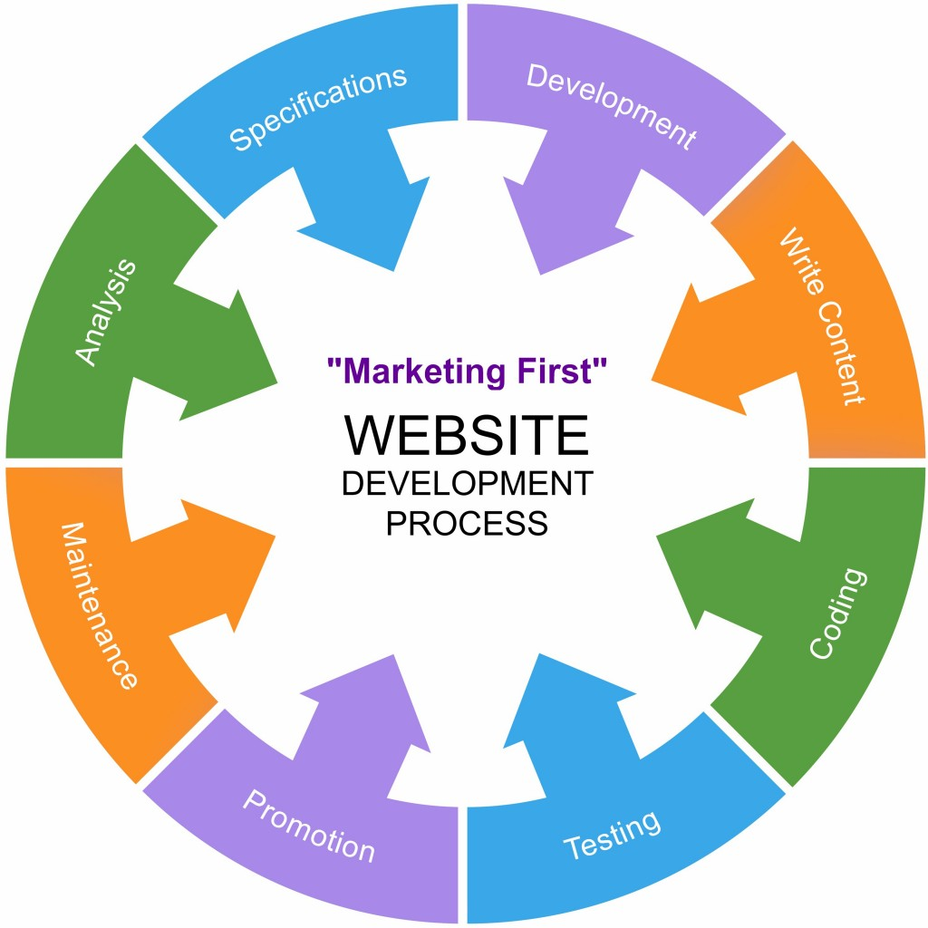 Website Development That Prioritizes Your Marketing Plan